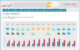 Eumet.hu | Időjárás-előrejelzés